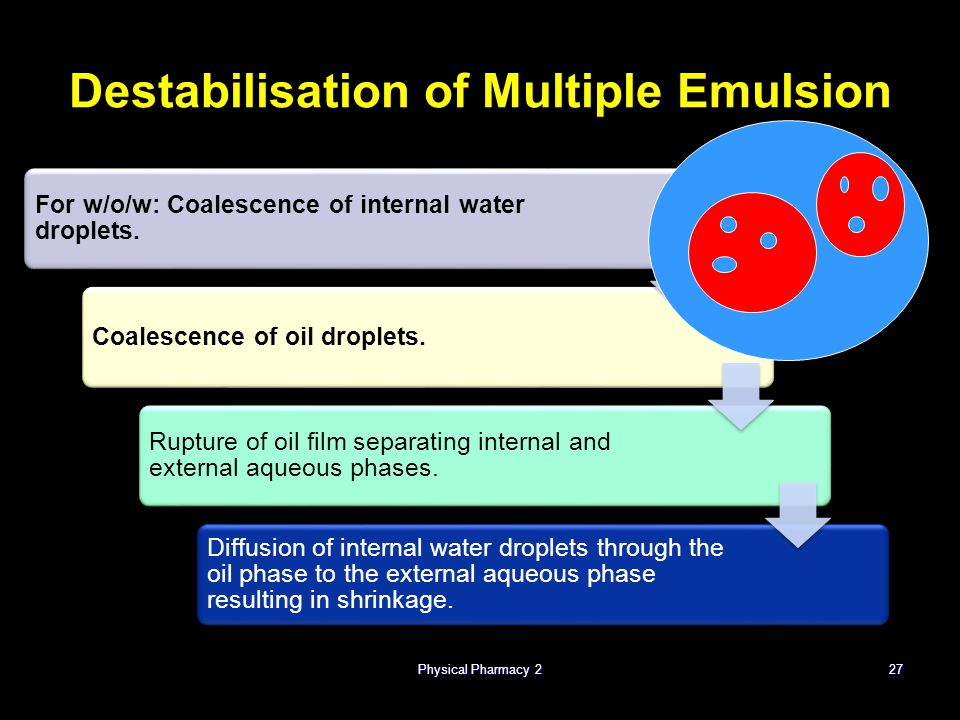 Destabilisation of Multiple Emulsion