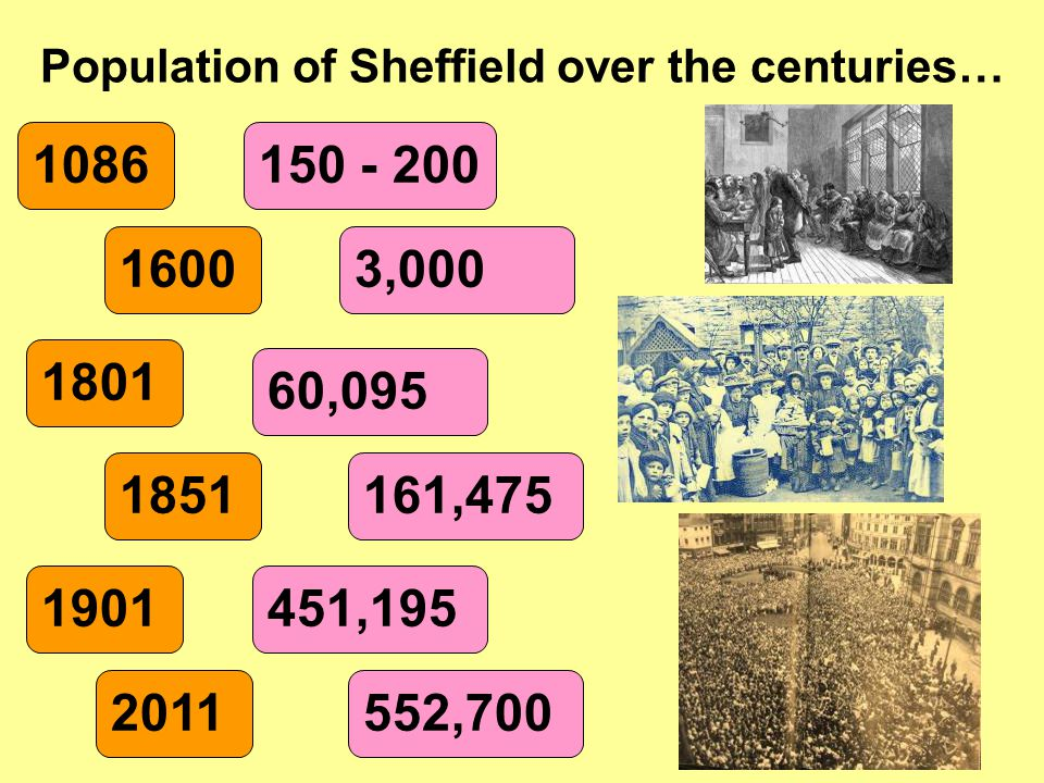 Population of Sheffield over the centuries…