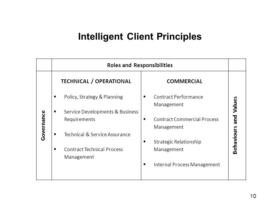 Intelligent Client Principles