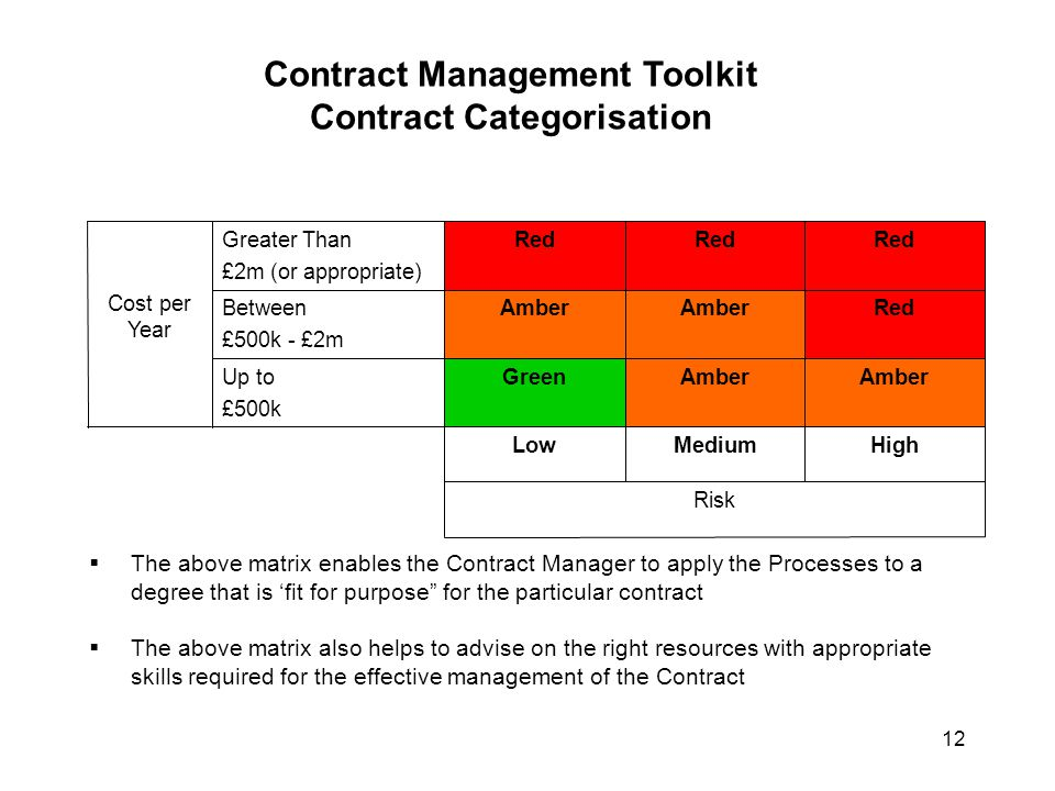 Contract Management Toolkit Contract Categorisation