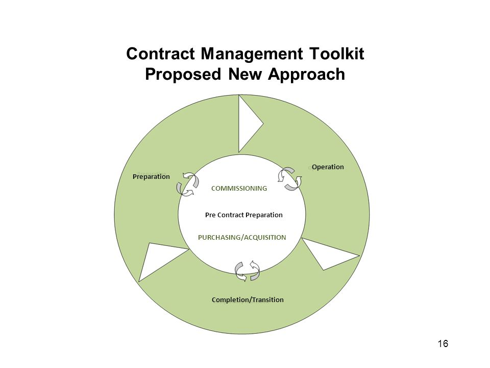 Contract Management Toolkit Proposed New Approach