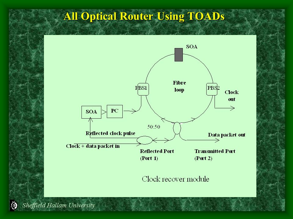 All Optical Router Using TOADs