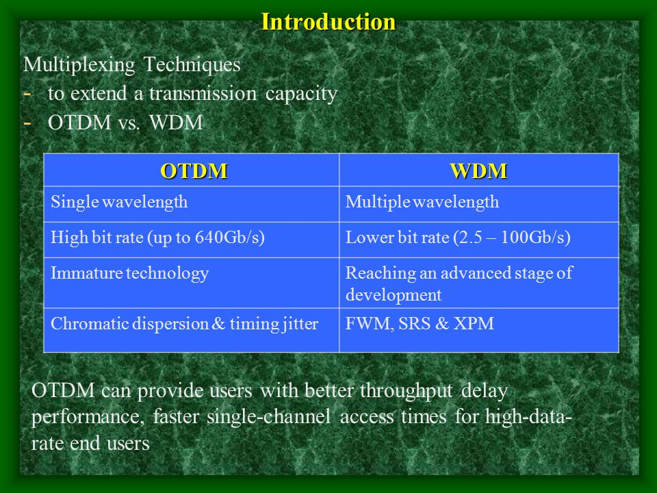 Introduction Multiplexing Techniques to extend a transmission capacity