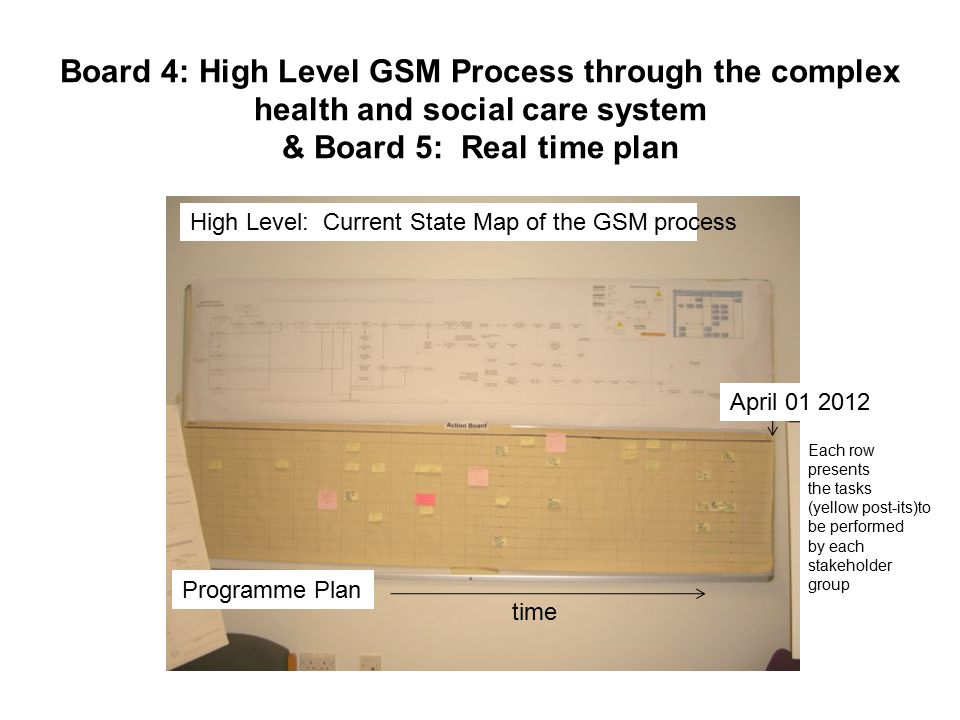 Board 4: High Level GSM Process through the complex health and social care system & Board 5: Real time plan