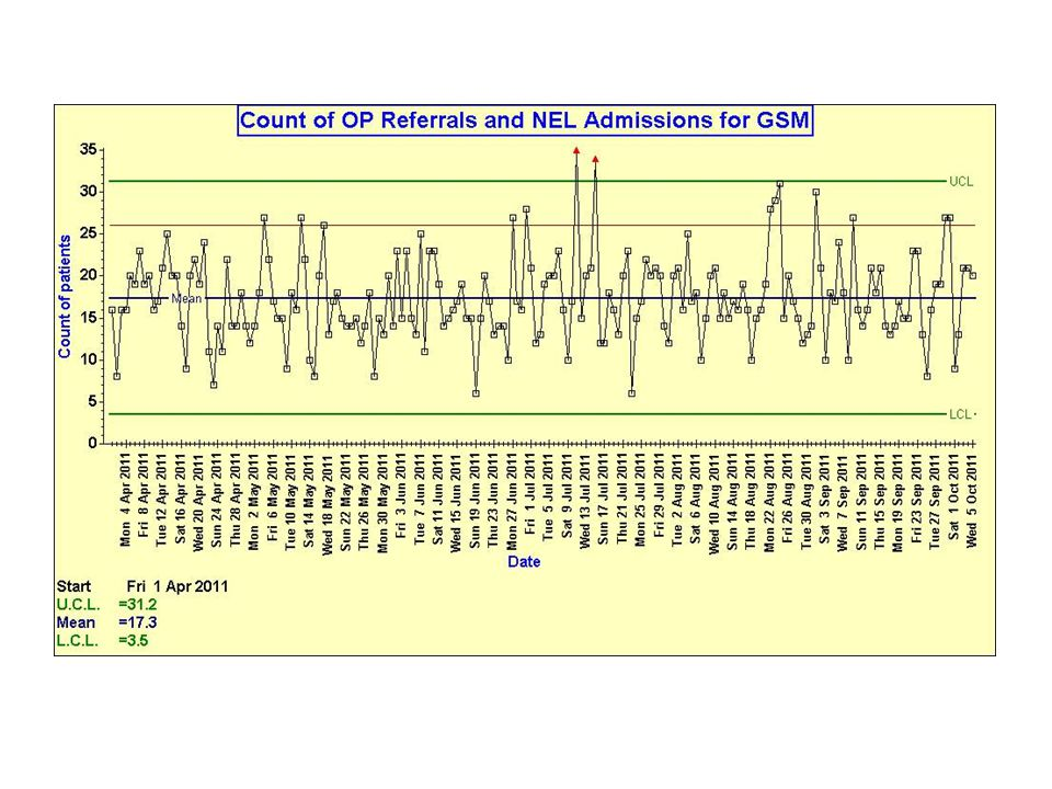 This is a control chart of the demand for specialist geriatric care over 6 months.