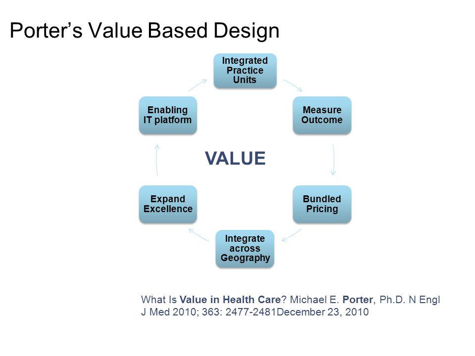 Porter's Value Based Design