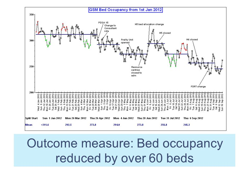 Outcome measure: Bed occupancy reduced by over 60 beds