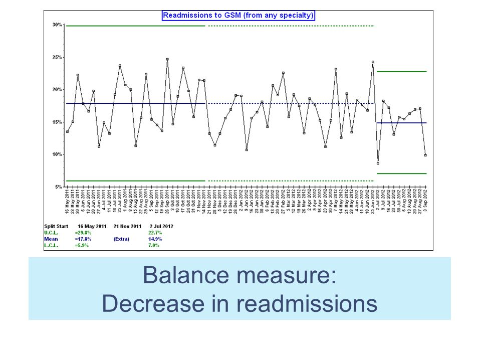Decrease in readmissions