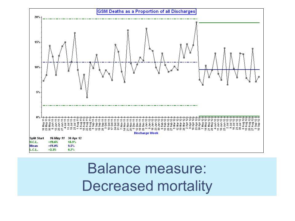 Balance measure: Decreased mortality