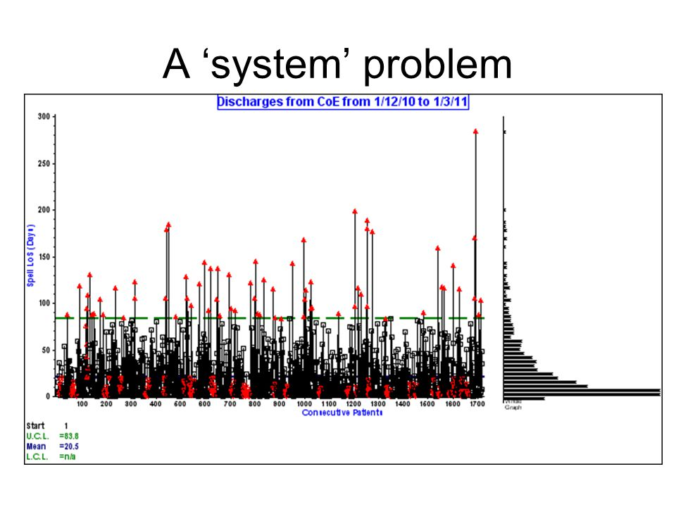 A 'system' problem We have a problem.