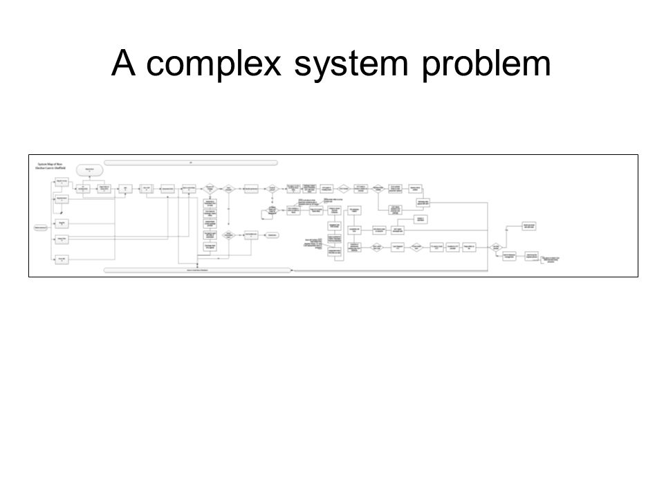 A complex system problem