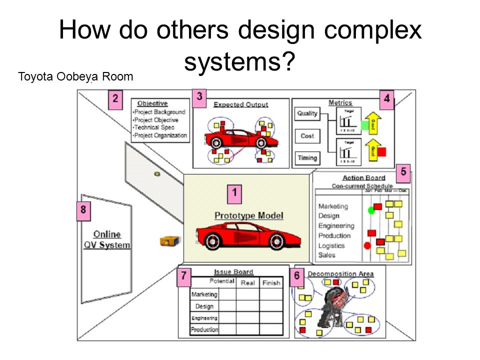 How do others design complex systems