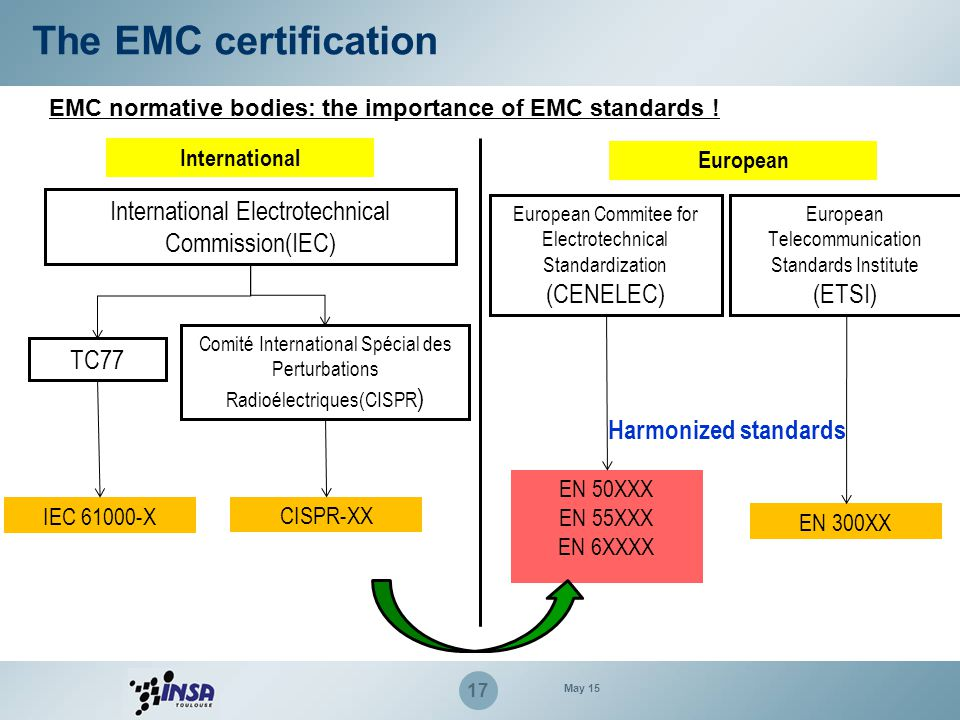 The EMC certification International Electrotechnical Commission(IEC)