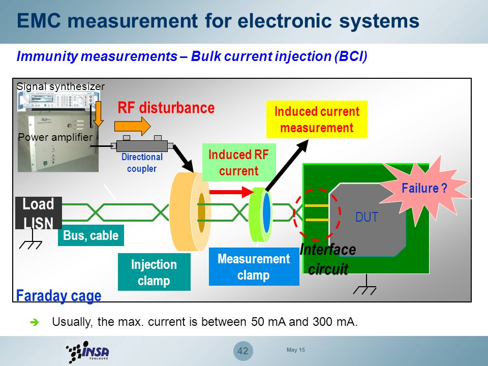 Induced current measurement