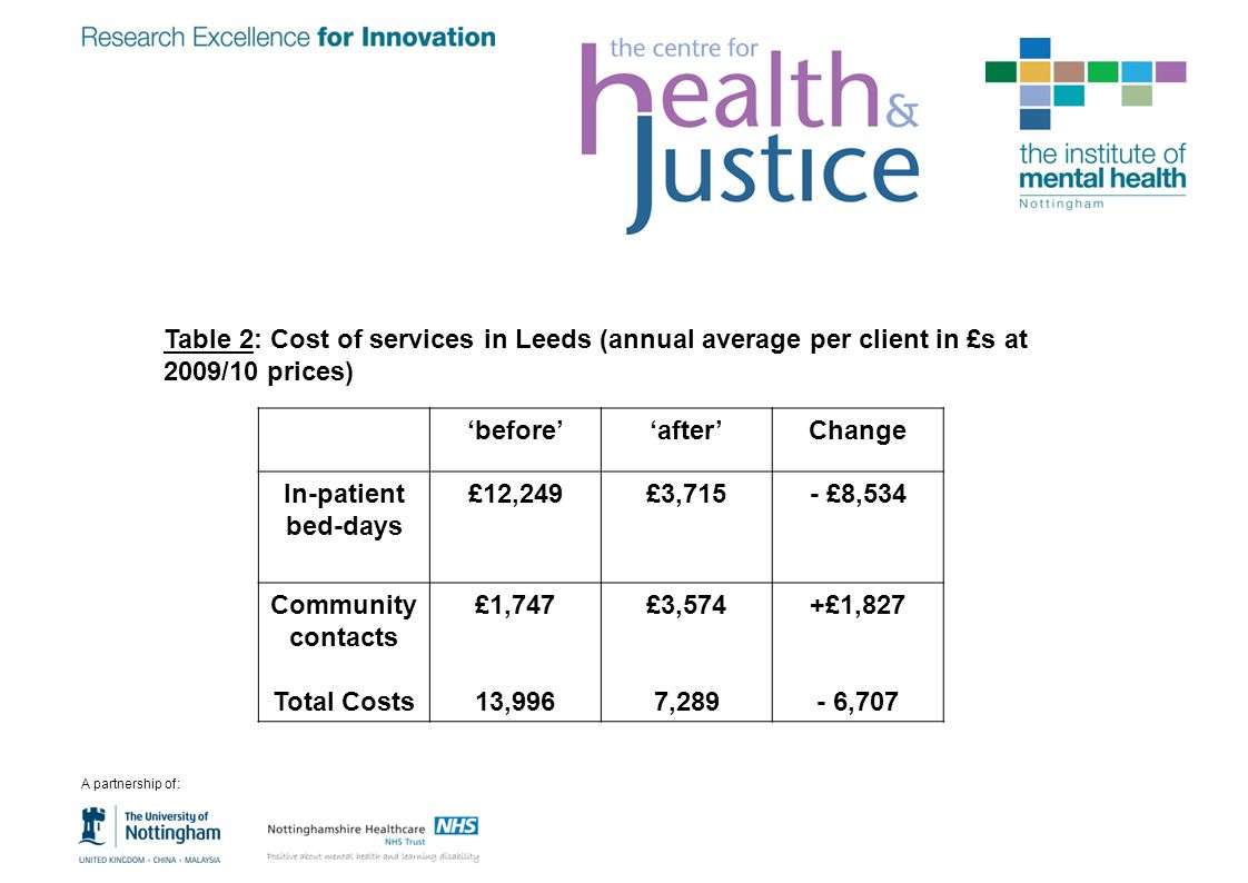 Table 2: Cost of services in Leeds (annual average per client in £s at 2009/10 prices)