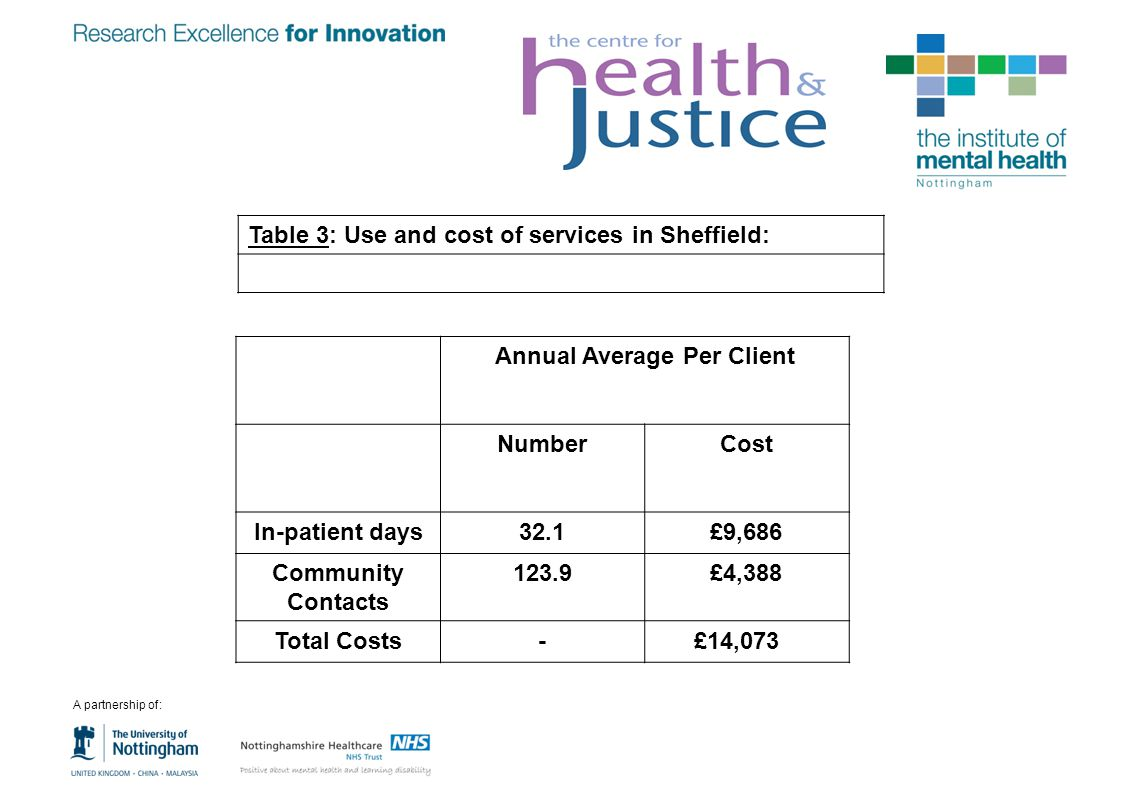 Annual Average Per Client