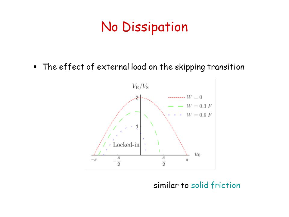 No Dissipation The effect of external load on the skipping transition