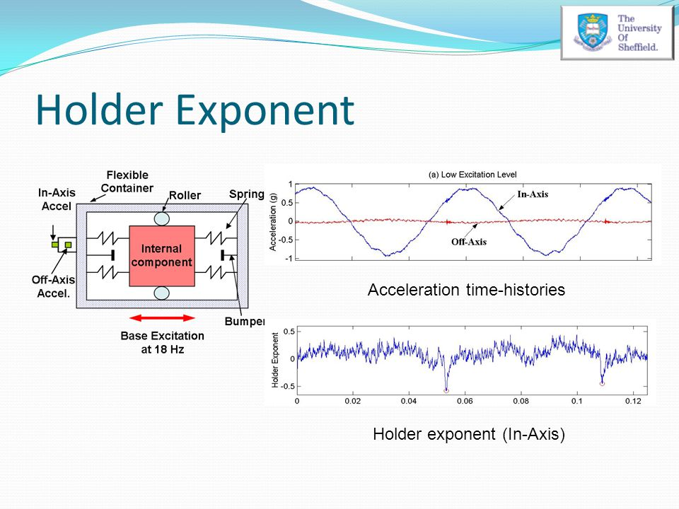 Holder Exponent Acceleration time-histories Holder exponent (In-Axis)