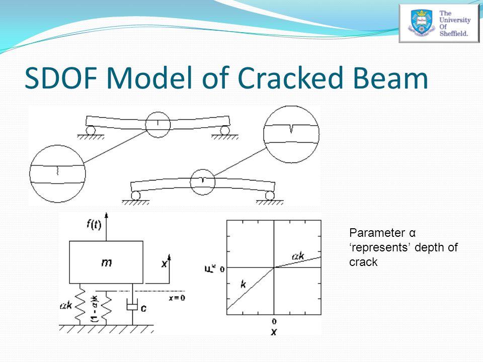 SDOF Model of Cracked Beam