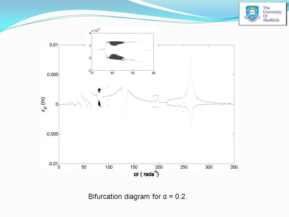 Bifurcation diagram for α = 0.2.