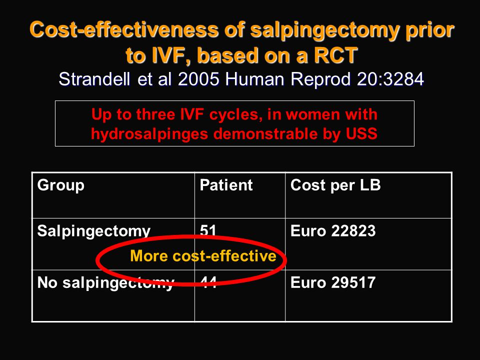 Cost-effectiveness of salpingectomy prior to IVF, based on a RCT Strandell et al 2005 Human Reprod 20:3284