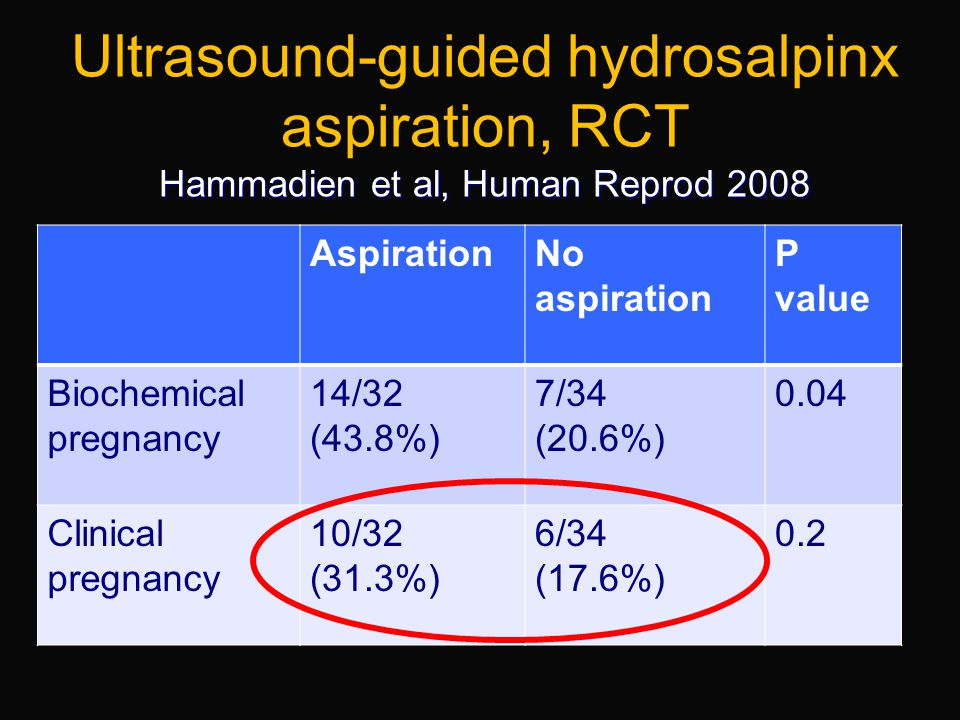 Ultrasound-guided hydrosalpinx aspiration, RCT Hammadien et al, Human Reprod 2008