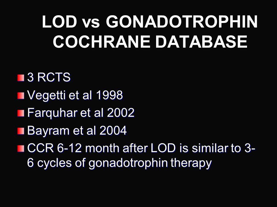 LOD vs GONADOTROPHIN COCHRANE DATABASE
