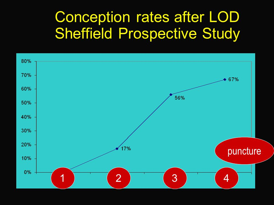 Conception rates after LOD Sheffield Prospective Study
