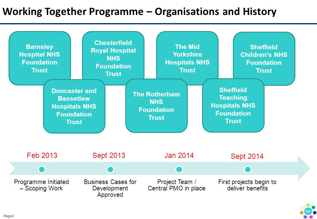 Working Together Programme – Organisations and History