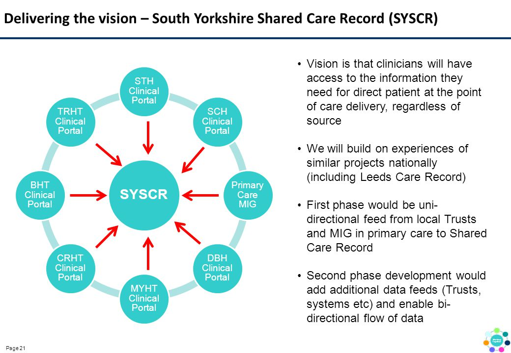 Delivering the vision – South Yorkshire Shared Care Record (SYSCR)