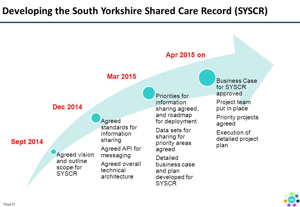 Developing the South Yorkshire Shared Care Record (SYSCR)