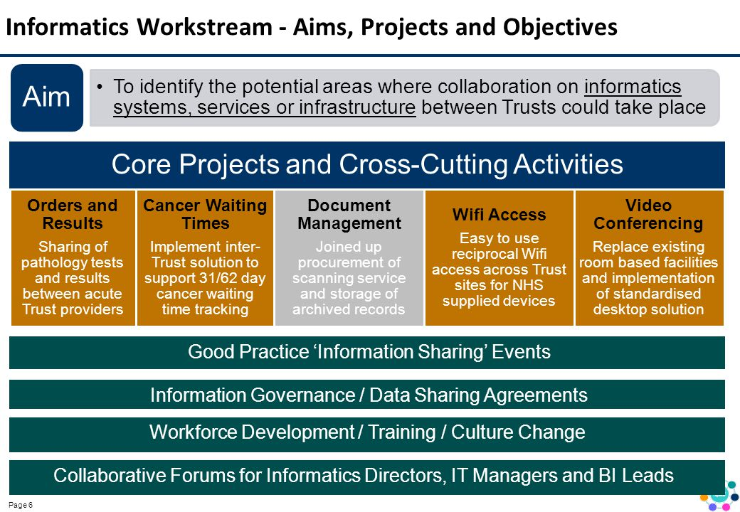 Informatics Workstream - Aims, Projects and Objectives