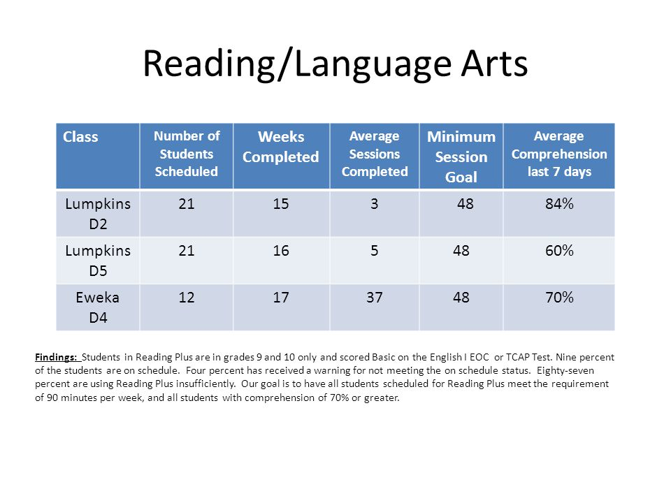 Reading/Language Arts