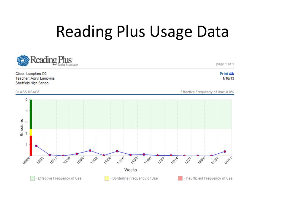 Reading Plus Usage Data
