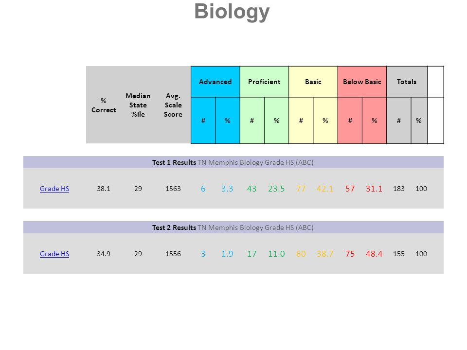 Biology % Correct. Median State %ile. Avg. Scale Score. Advanced. Proficient. Basic. Below Basic.