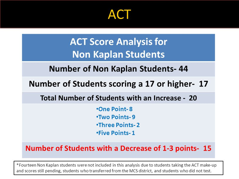 ACT ACT Score Analysis for Non Kaplan Students