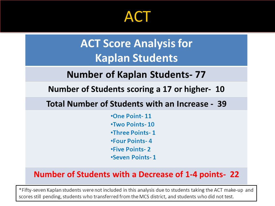 ACT ACT Score Analysis for Kaplan Students
