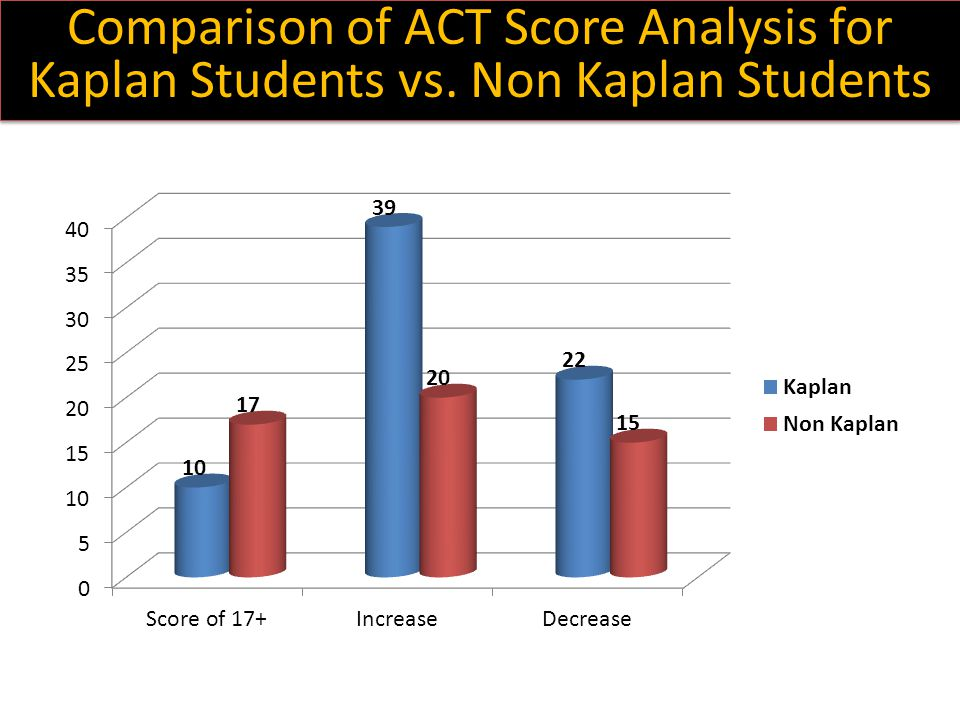Comparison of ACT Score Analysis for Kaplan Students vs