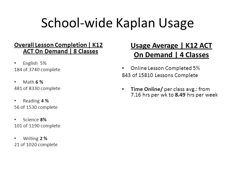 School-wide Kaplan Usage