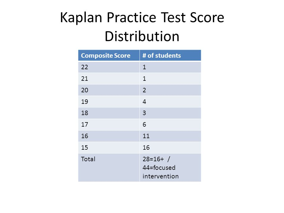 Kaplan Practice Test Score Distribution