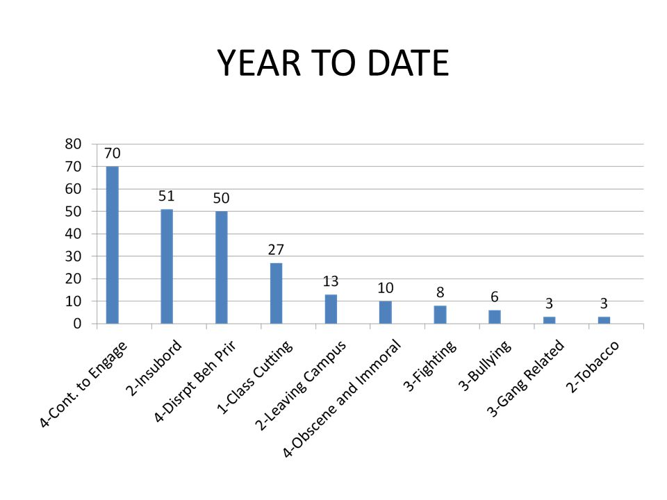 YEAR TO DATE