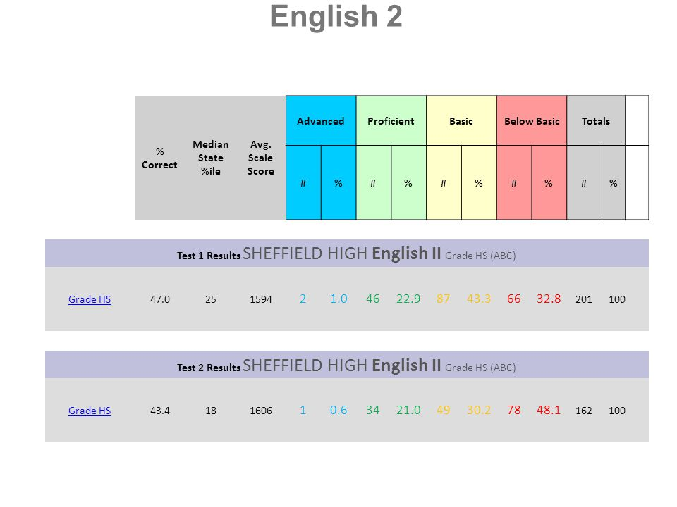 English 2 % Correct. Median State %ile. Avg. Scale Score. Advanced. Proficient. Basic. Below Basic.