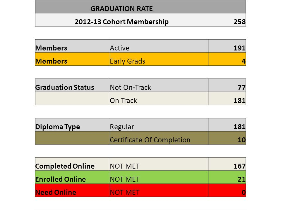 GRADUATION RATE 2012-13 Cohort Membership. 258. Members. Active. 191. Early Grads. 4. Graduation Status.