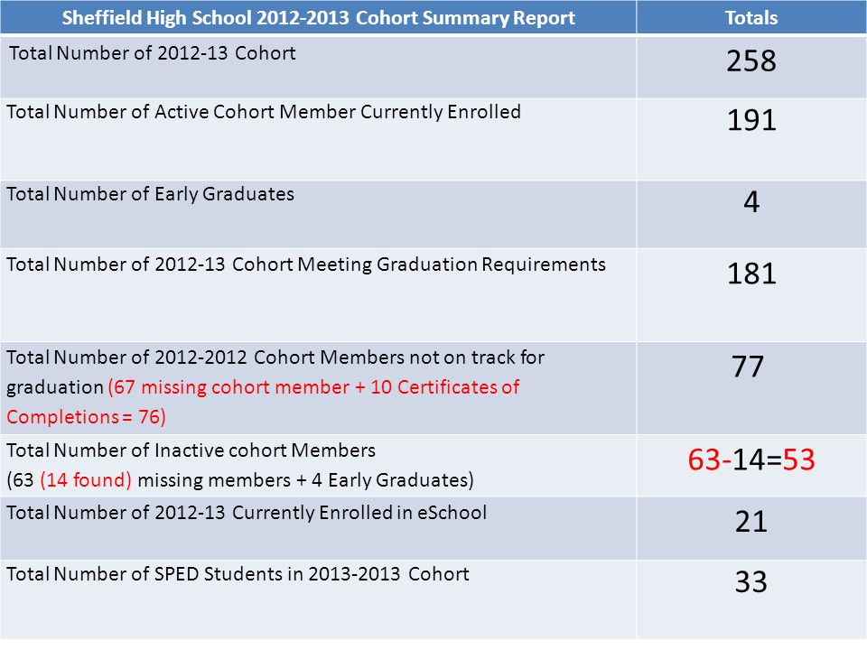 Sheffield High School 2012-2013 Cohort Summary Report