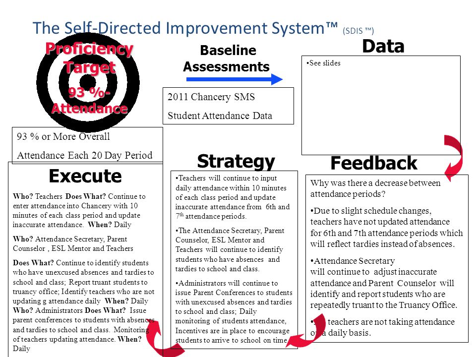The Self-Directed Improvement System™ (SDIS ™)