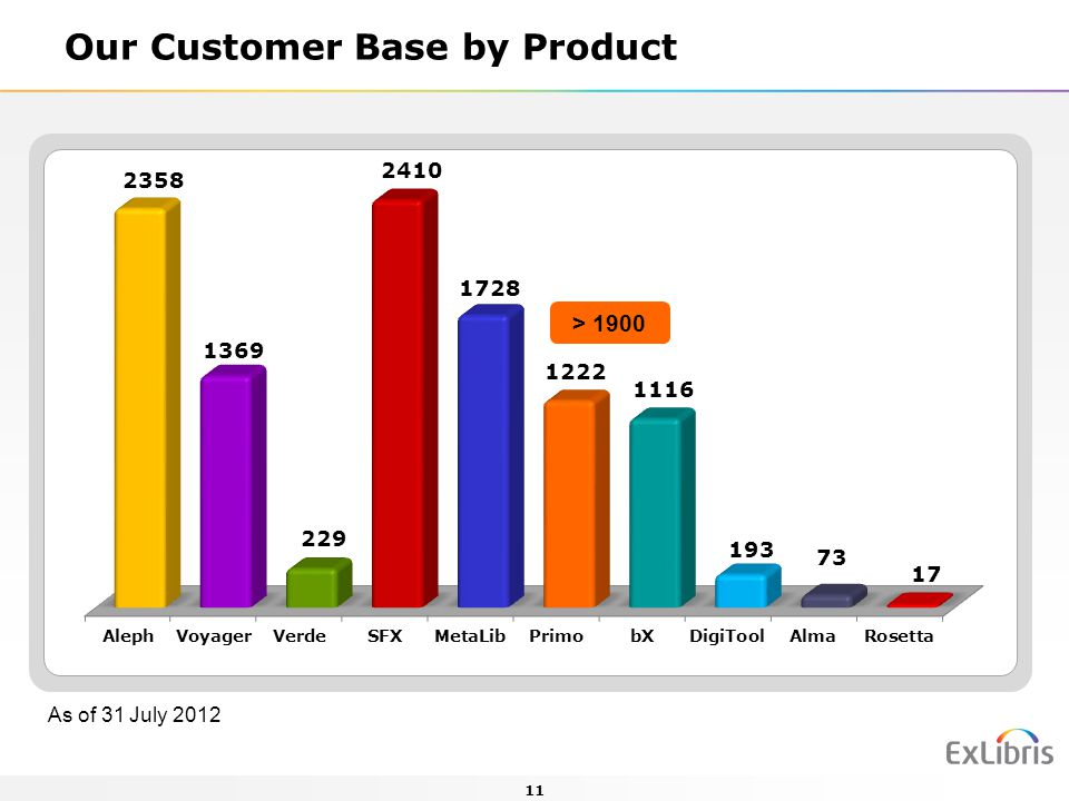 Our Customer Base by Product