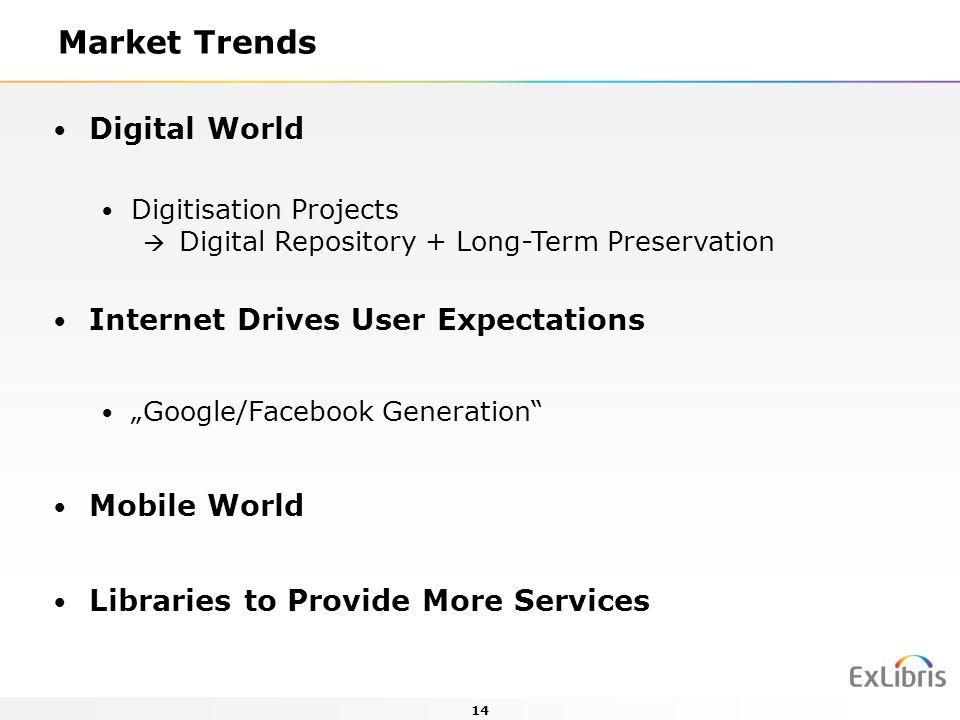 Market Trends Digital World Internet Drives User Expectations