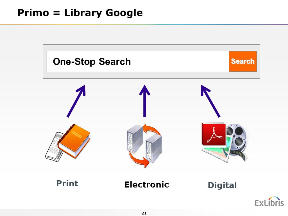 Primo = Library Google Search One-Stop Search Print Electronic Digital