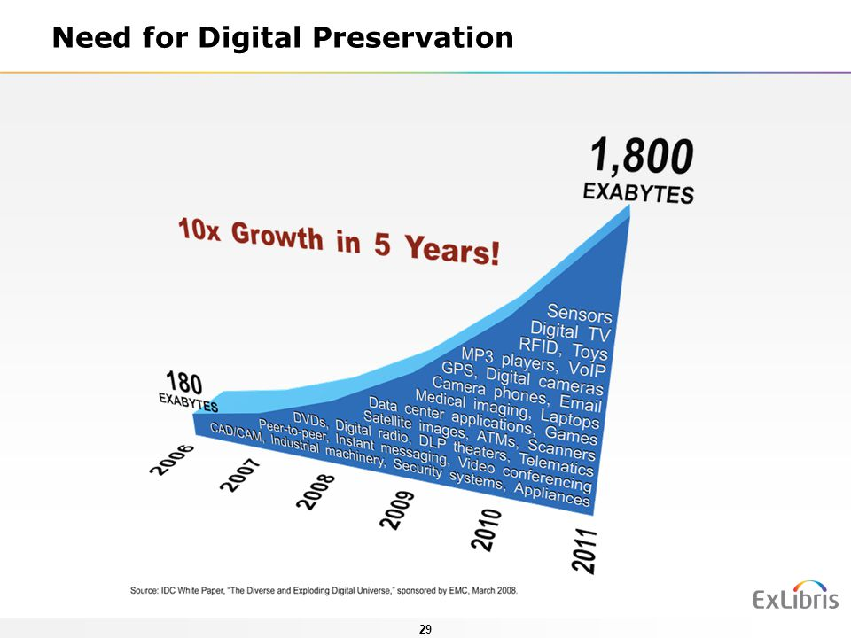 Need for Digital Preservation