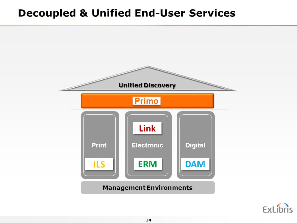Decoupled & Unified End-User Services